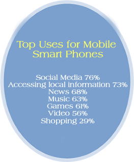 Top uses for mobile smart phones