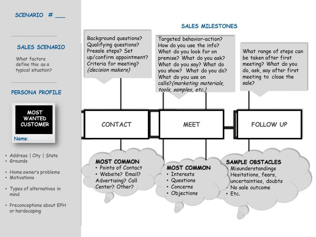 web design journey map