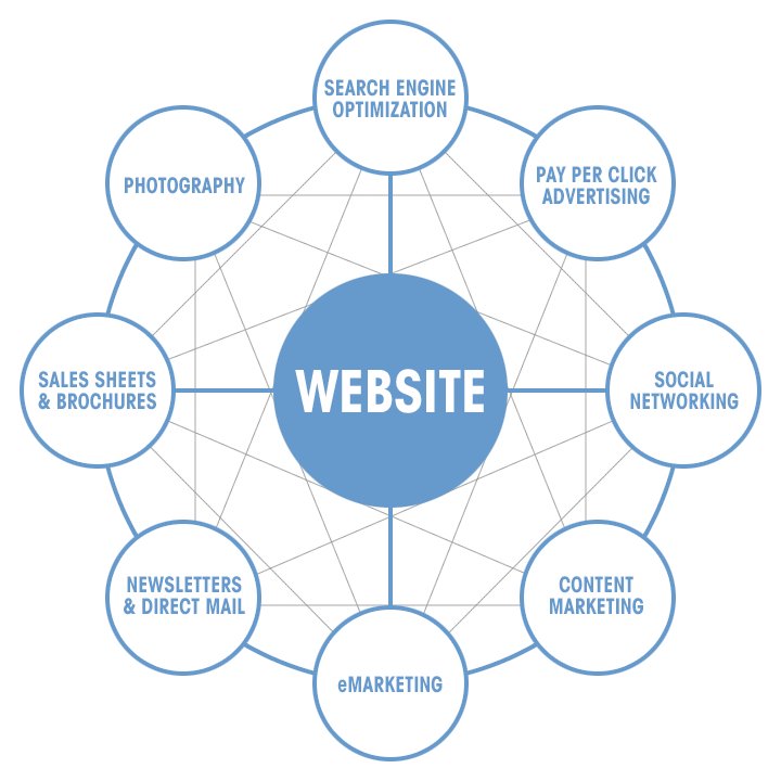 services driving traffic to website